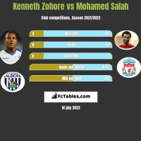 Kenneth Zohore vs Mohamed Salah h2h player stats