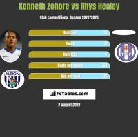 Kenneth Zohore vs Rhys Healey h2h player stats