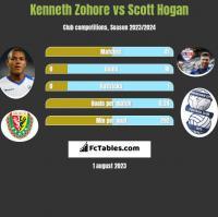 Kenneth Zohore vs Scott Hogan h2h player stats