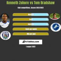 Kenneth Zohore vs Tom Bradshaw h2h player stats
