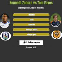 Kenneth Zohore vs Tom Eaves h2h player stats