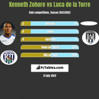 Kenneth Zohore vs Luca de la Torre h2h player stats