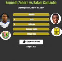 Kenneth Zohore vs Rafael Camacho h2h player stats