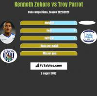 Kenneth Zohore vs Troy Parrot h2h player stats