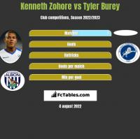 Kenneth Zohore vs Tyler Burey h2h player stats