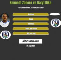Kenneth Zohore vs Daryl Dike h2h player stats