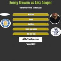 Kenny Browne vs Alex Cooper h2h player stats