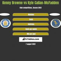 Kenny Browne vs Kyle Callan-McFadden h2h player stats
