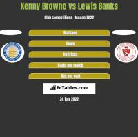 Kenny Browne vs Lewis Banks h2h player stats