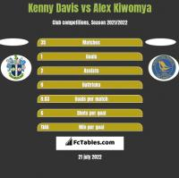 Kenny Davis vs Alex Kiwomya h2h player stats