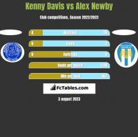 Kenny Davis vs Alex Newby h2h player stats