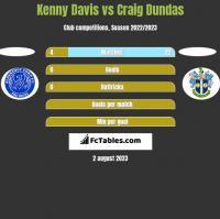 Kenny Davis vs Craig Dundas h2h player stats
