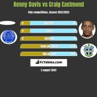 Kenny Davis vs Craig Eastmond h2h player stats