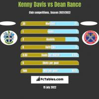 Kenny Davis vs Dean Rance h2h player stats