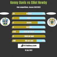 Kenny Davis vs Elliot Newby h2h player stats