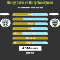 Kenny Davis vs Harry Beautyman h2h player stats