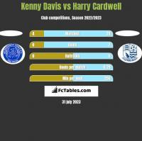 Kenny Davis vs Harry Cardwell h2h player stats