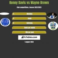 Kenny Davis vs Wayne Brown h2h player stats