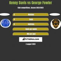 Kenny Davis vs George Fowler h2h player stats