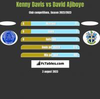 Kenny Davis vs David Ajiboye h2h player stats