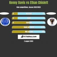 Kenny Davis vs Ethan Chislett h2h player stats