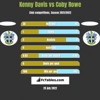 Kenny Davis vs Coby Rowe h2h player stats