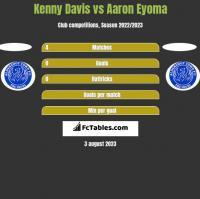 Kenny Davis vs Aaron Eyoma h2h player stats