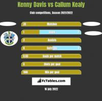 Kenny Davis vs Callum Kealy h2h player stats