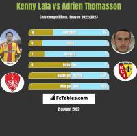 Kenny Lala vs Adrien Thomasson h2h player stats
