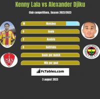 Kenny Lala vs Alexander Djiku h2h player stats