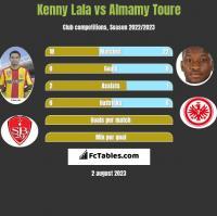 Kenny Lala vs Almamy Toure h2h player stats