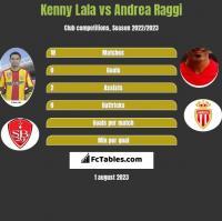 Kenny Lala vs Andrea Raggi h2h player stats