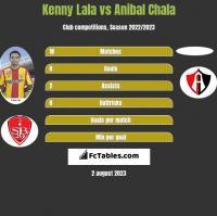 Kenny Lala vs Anibal Chala h2h player stats