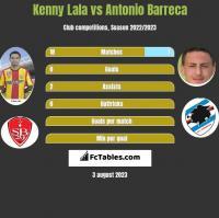 Kenny Lala vs Antonio Barreca h2h player stats