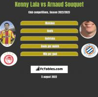 Kenny Lala vs Arnaud Souquet h2h player stats