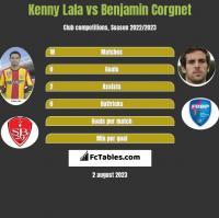 Kenny Lala vs Benjamin Corgnet h2h player stats