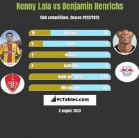 Kenny Lala vs Benjamin Henrichs h2h player stats