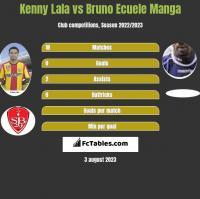 Kenny Lala vs Bruno Ecuele Manga h2h player stats