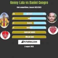 Kenny Lala vs Daniel Congre h2h player stats