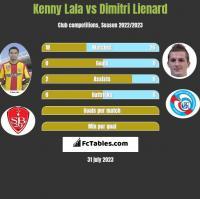 Kenny Lala vs Dimitri Lienard h2h player stats