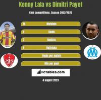 Kenny Lala vs Dimitri Payet h2h player stats