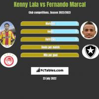 Kenny Lala vs Fernando Marcal h2h player stats
