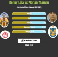 Kenny Lala vs Florian Thauvin h2h player stats