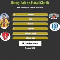 Kenny Lala vs Fouad Chafik h2h player stats