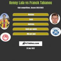 Kenny Lala vs Franck Tabanou h2h player stats