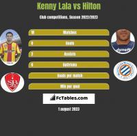 Kenny Lala vs Hilton h2h player stats