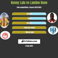 Kenny Lala vs Lamine Kone h2h player stats