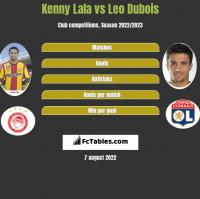 Kenny Lala vs Leo Dubois h2h player stats