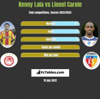 Kenny Lala vs Lionel Carole h2h player stats