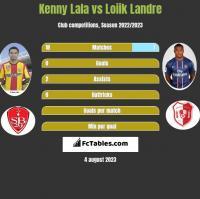 Kenny Lala vs Loiik Landre h2h player stats